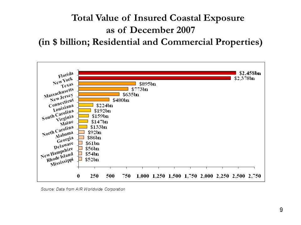 Total Value of Insured Coastal Exposure as of December 2007 (in $ billion; Residential and Commercial Properties) Source: Data from AIR Worldwide Corp