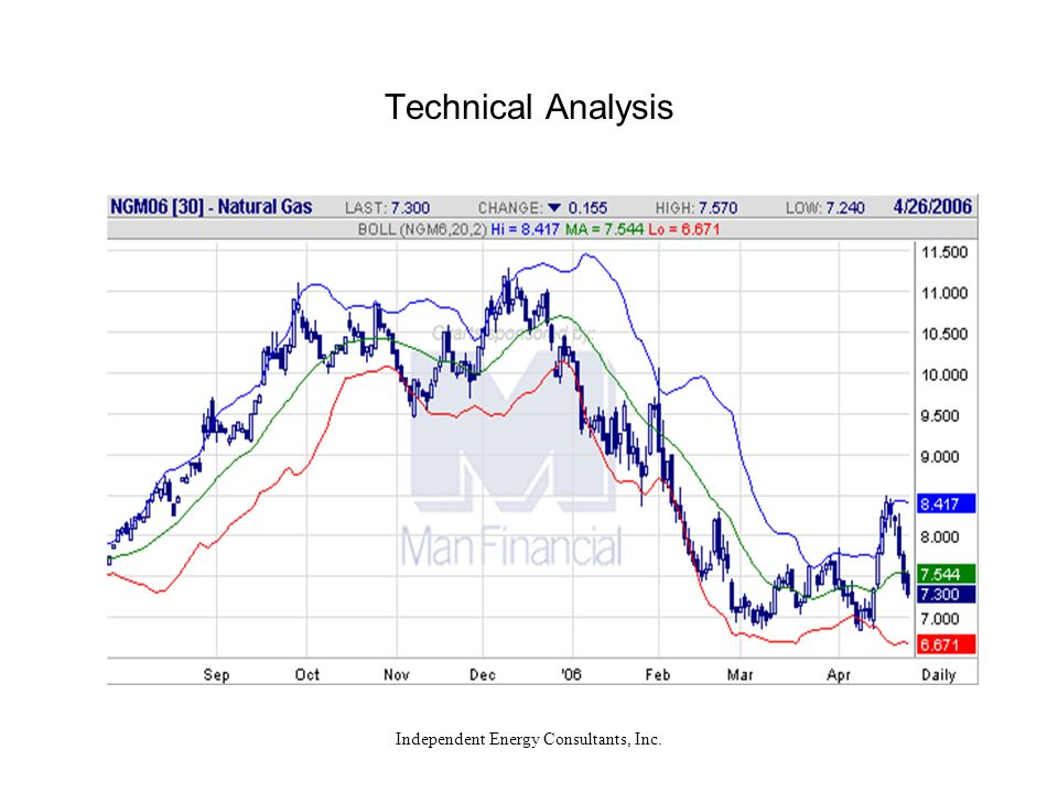 Independent Energy Consultants, Inc. Technical Analysis