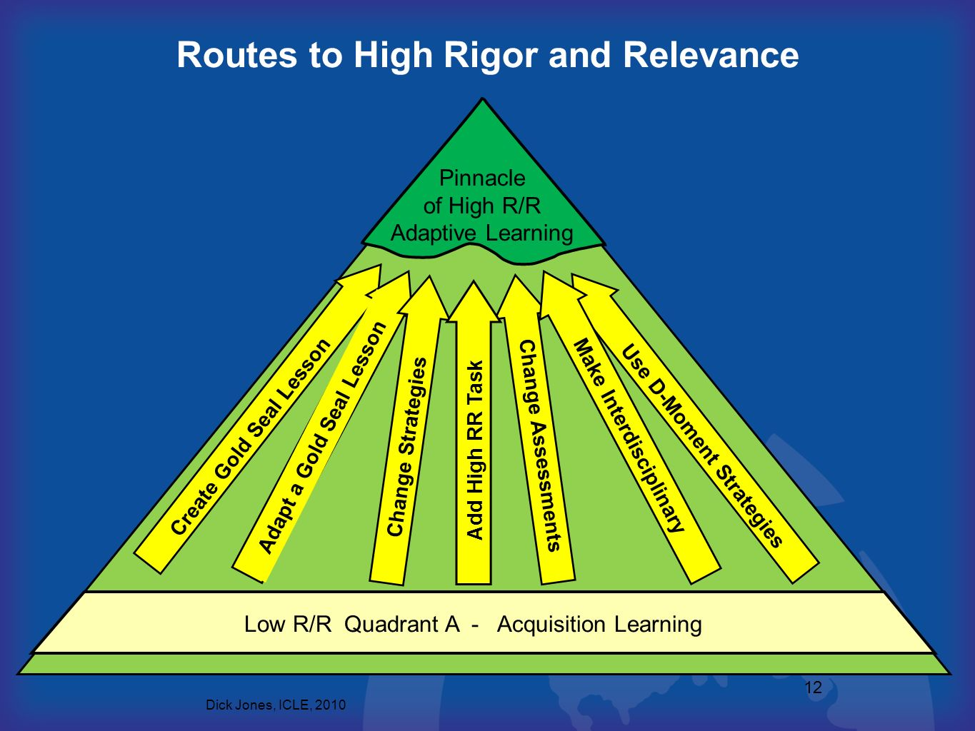 12 Routes to High Rigor and Relevance Pinnacle of High R/R Adaptive Learning Low R/R Quadrant A - Acquisition Learning Create Gold Seal Lesson Use D-M
