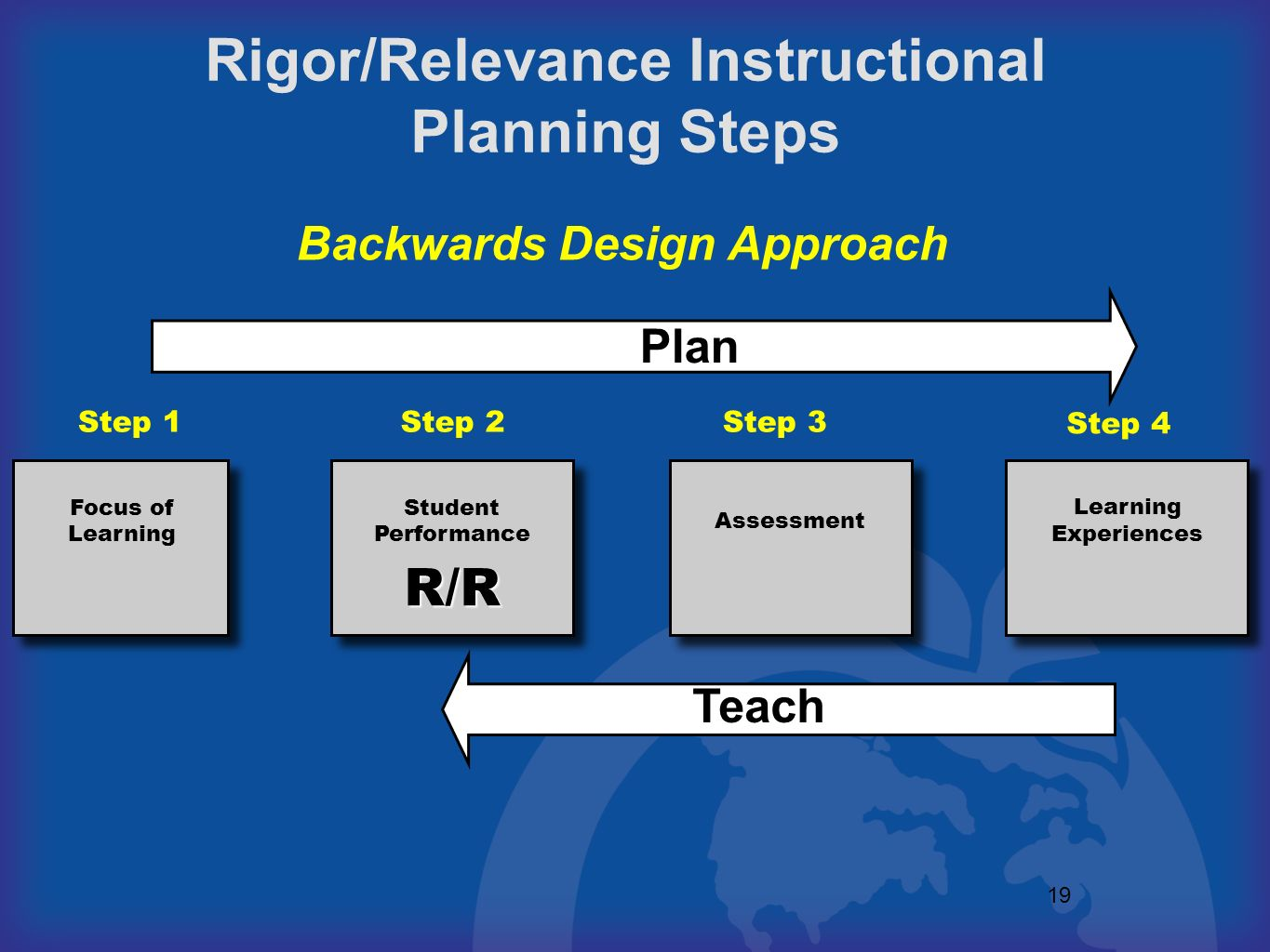 19 Focus of Learning Assessment Learning Experiences Student Performance R/R Step 1Step 2Step 3 Step 4 Rigor/Relevance Instructional Planning Steps Pl