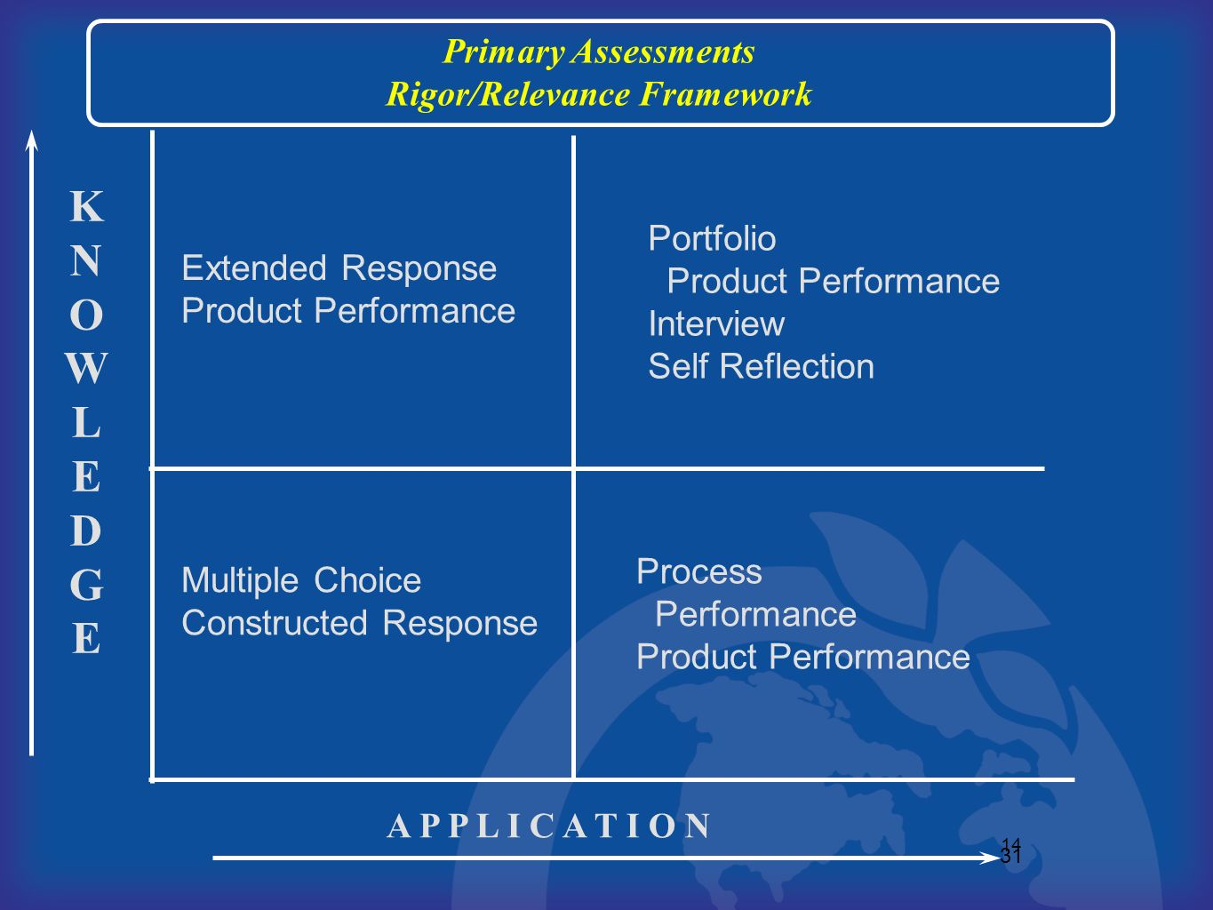 31 14 KNOWLEDGEKNOWLEDGE A P P L I C A T I O N Extended Response Product Performance Primary Assessments Rigor/Relevance Framework Portfolio Product P