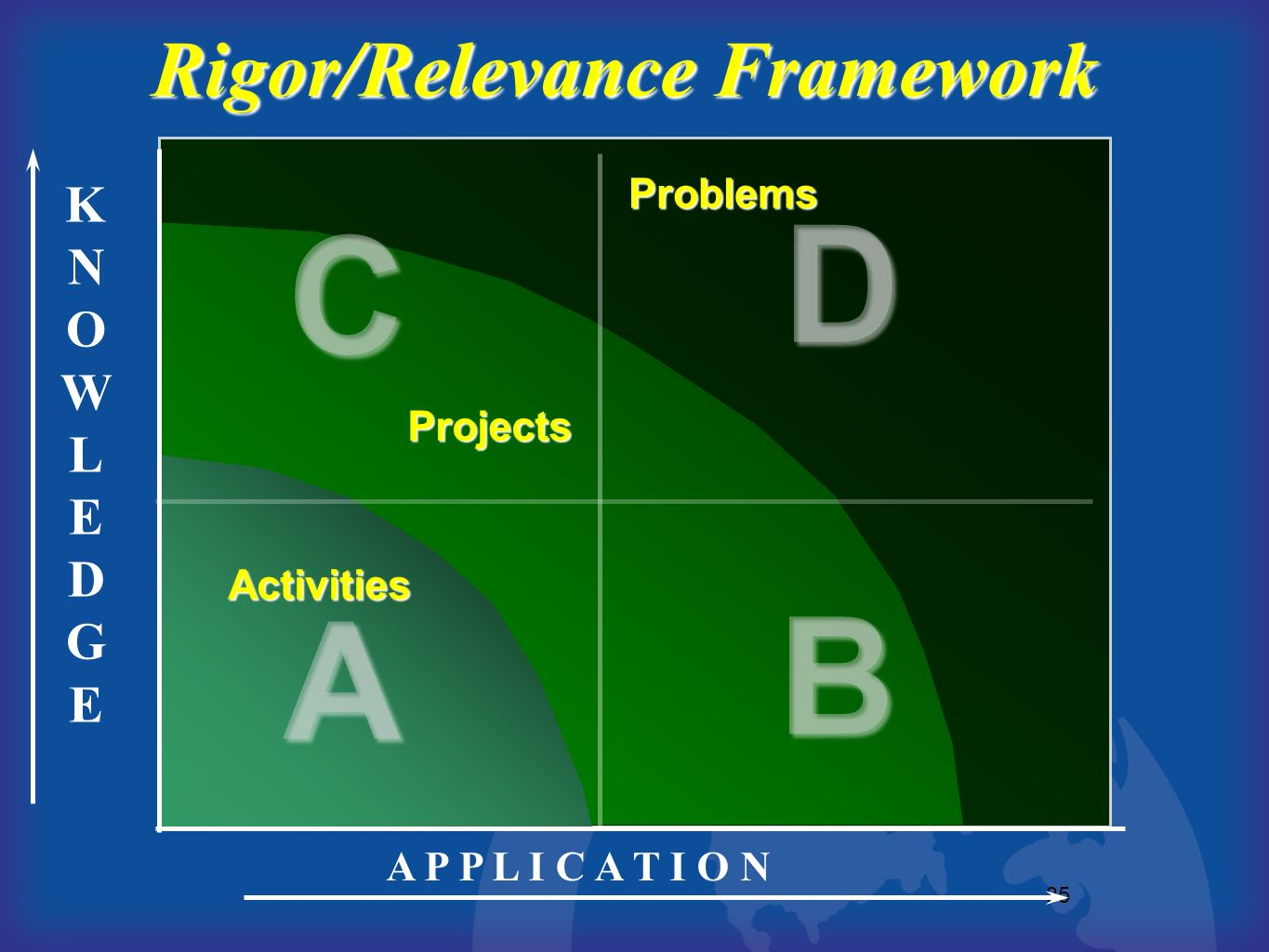35 KNOWLEDGEKNOWLEDGE A P P L I C A T I O N A B D C Rigor/Relevance Framework Activities Projects Problems