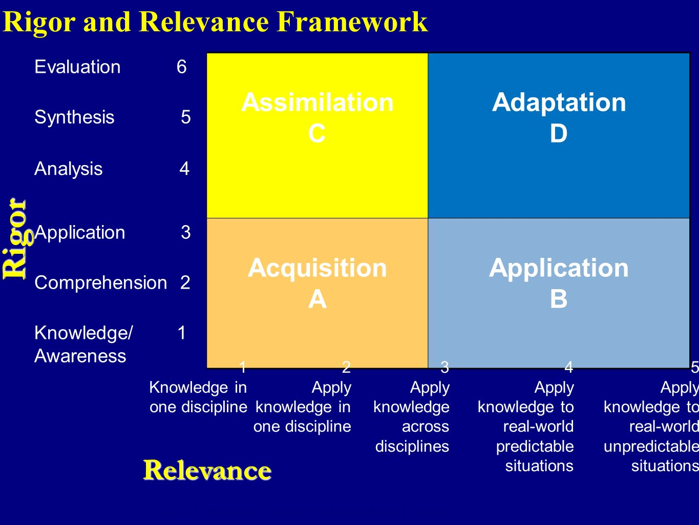 5 Evaluation 6 Assimilation C Adaptation D Synthesis 5 Analysis 4 Application 3 Acquisition A Application B Comprehension 2 Knowledge/ 1 Awareness Rig