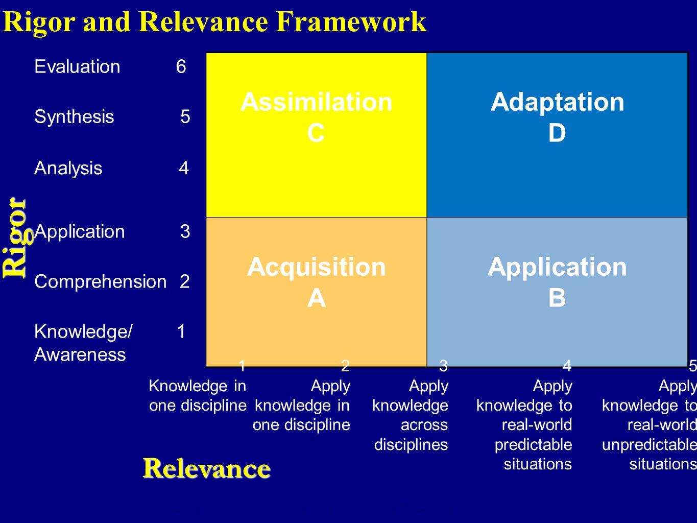 6 RI G O R RELEVANCE A B D C Rigor/Relevance Framework High HighLow Low