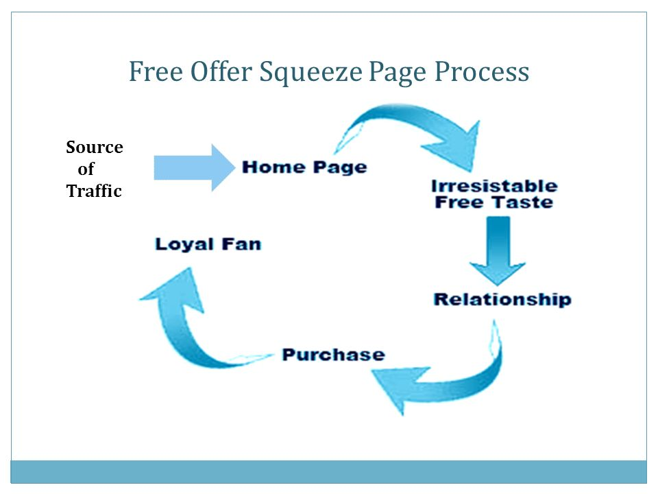 Source of Traffic Free Offer Squeeze Page Process