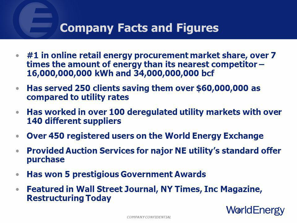 COMPANY CONFIDENTIAL #1 in online retail energy procurement market share, over 7 times the amount of energy than its nearest competitor – 16,000,000,0