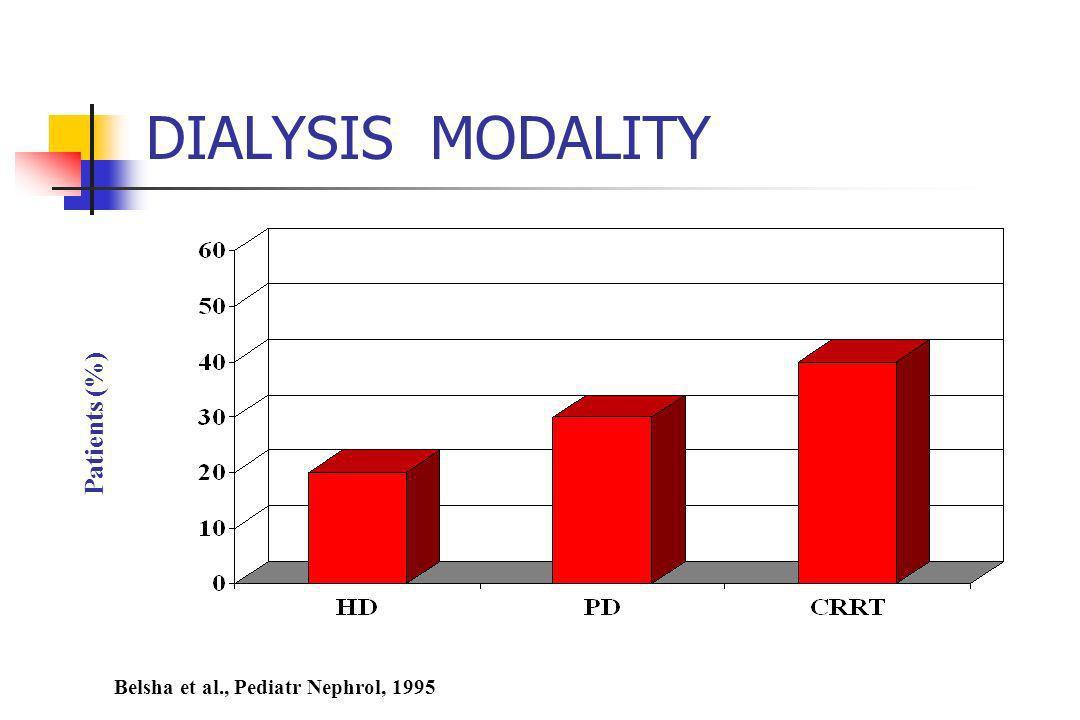 DIALYSIS MODALITY Belsha et al., Pediatr Nephrol, 1995 Patients (%)