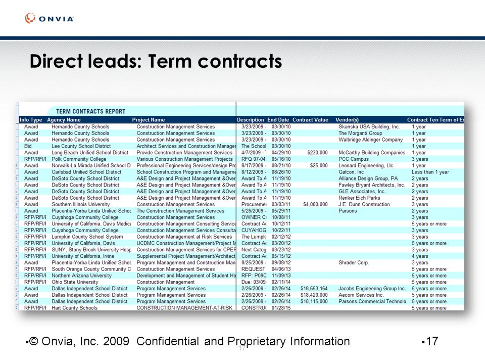 17 Direct leads: Term contracts 17 © Onvia, Inc. 2009 Confidential and Proprietary Information