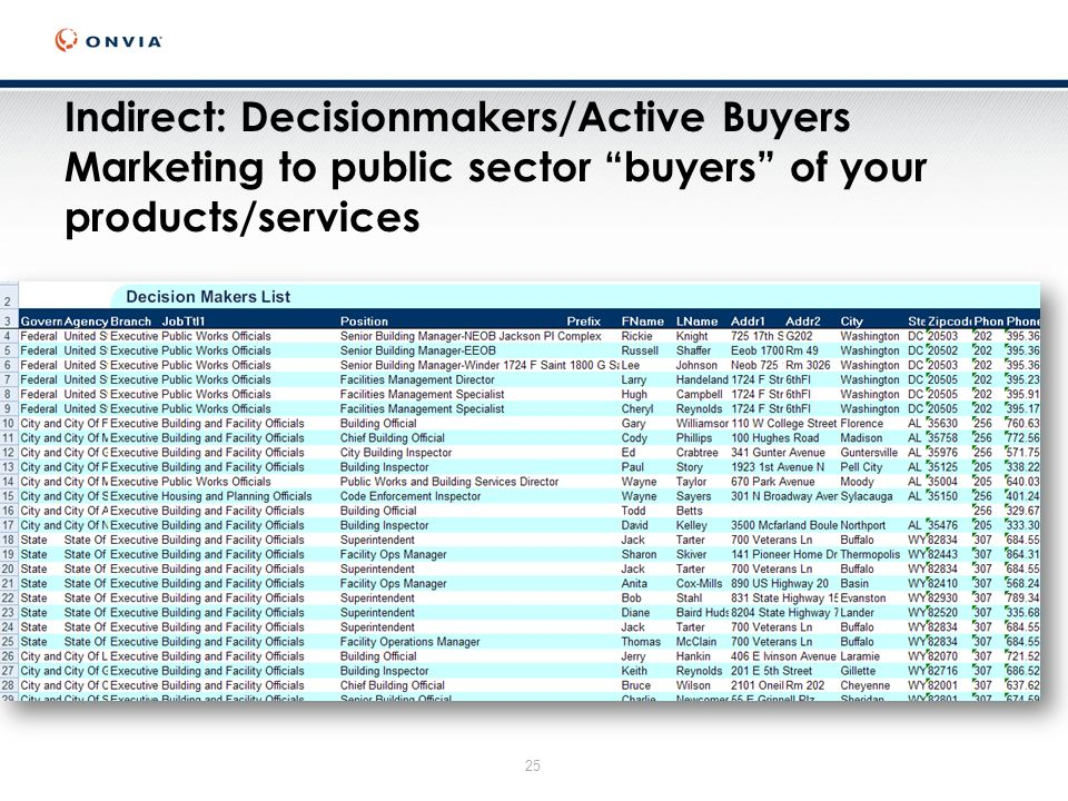 25 Indirect: Decisionmakers/Active Buyers Marketing to public sector buyers of your products/services