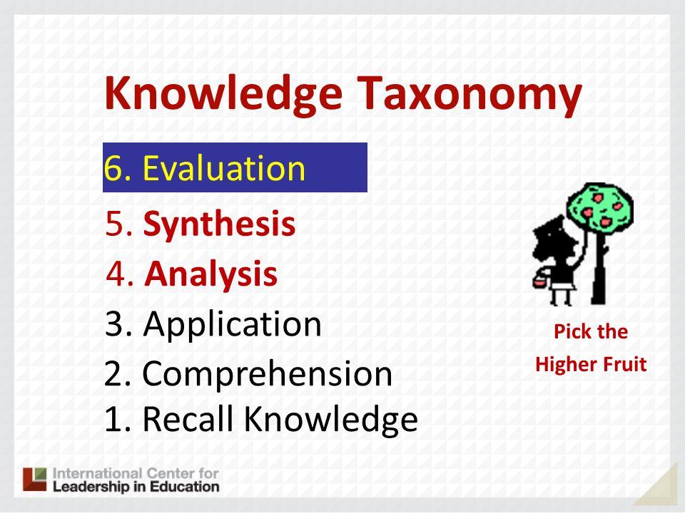 1 2 3 4 5 6 2345 A B D C Rigor/Relevance Framework Knowledge ApplicationApplication