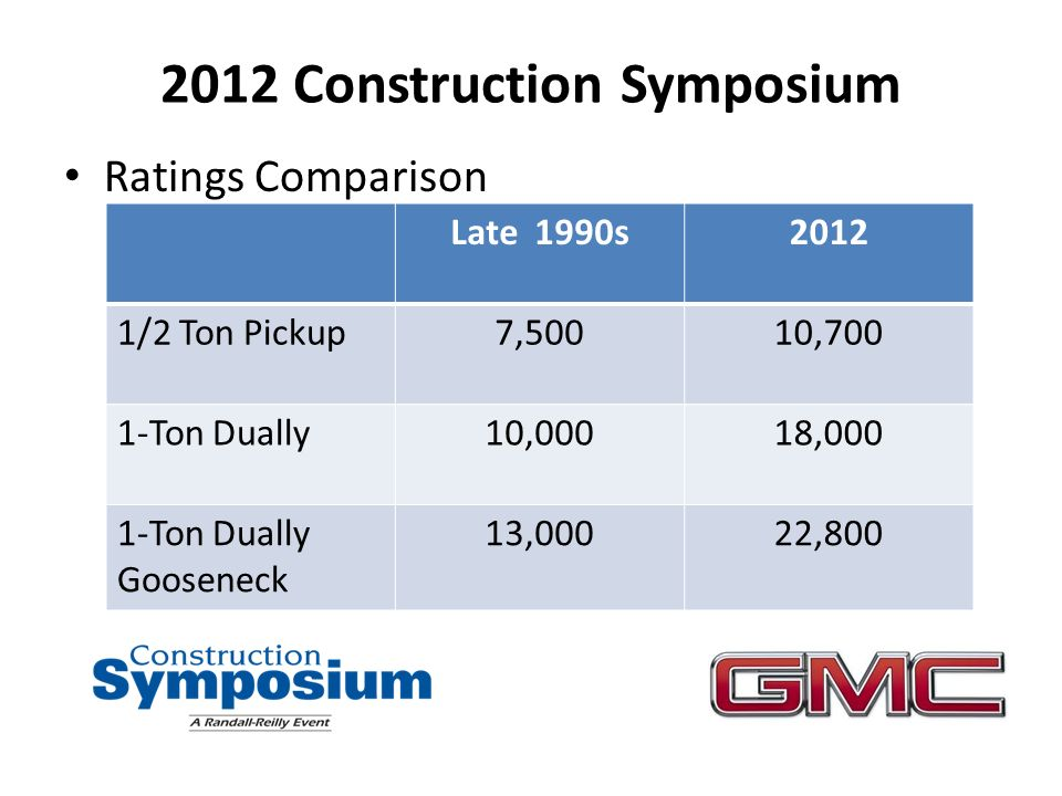 2012 Construction Symposium Ratings Comparison Late 1990s2012 1/2 Ton Pickup7,50010,700 1-Ton Dually10,00018,000 1-Ton Dually Gooseneck 13,00022,800