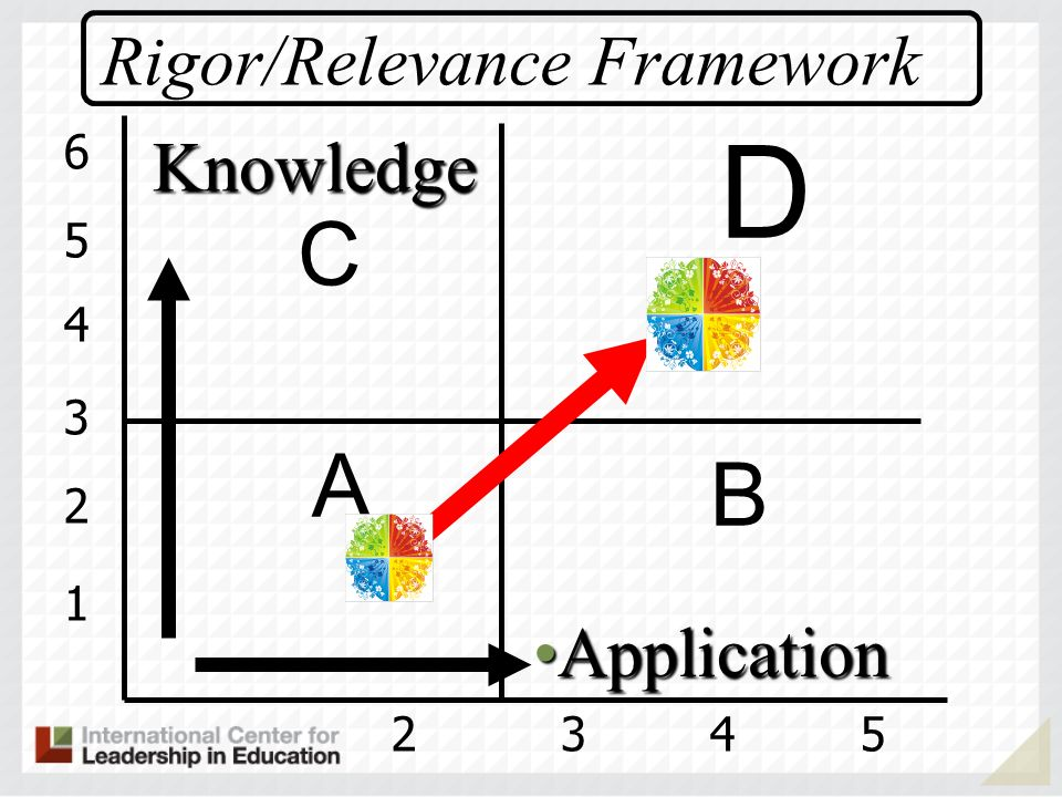 1 2 3 4 5 6 2345 A B D C Rigor/Relevance Framework Knowledge ApplicationApplication