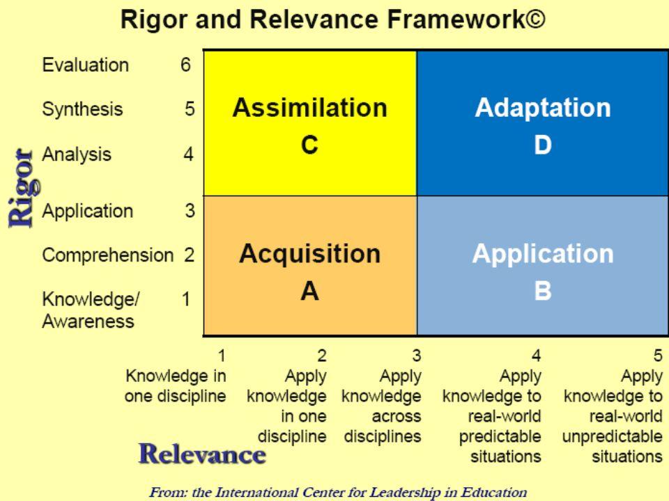 Application Level 1 Knowledge Level 4