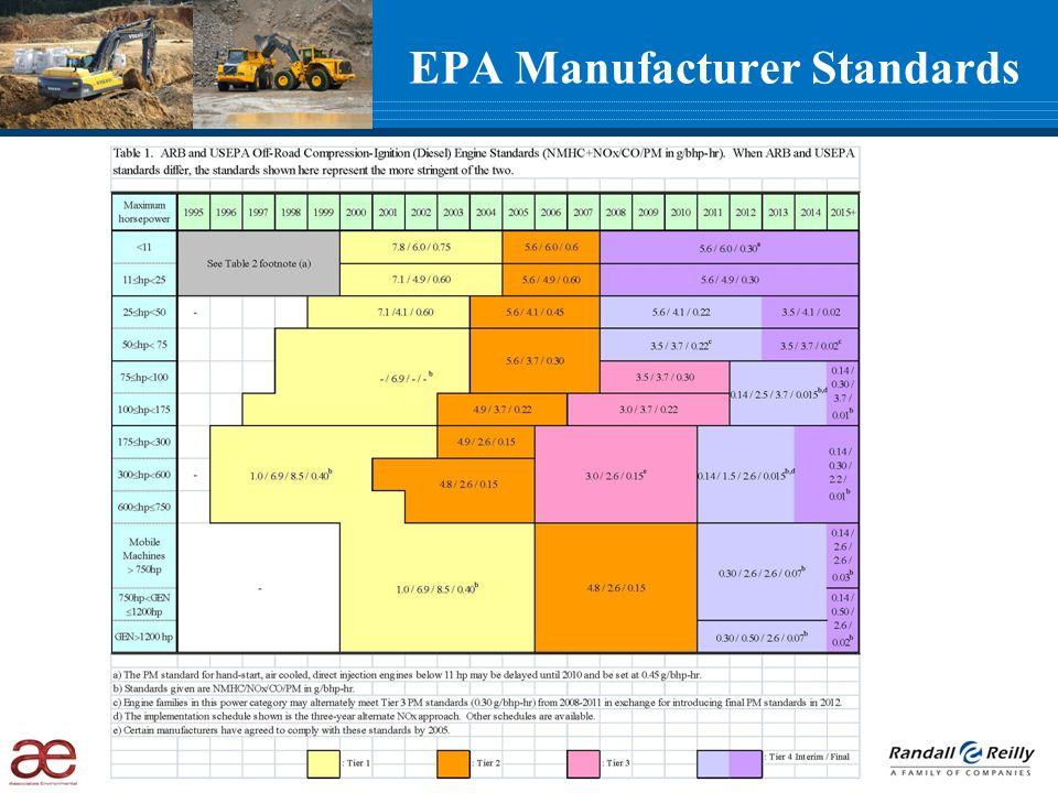 EPA Manufacturer Standards