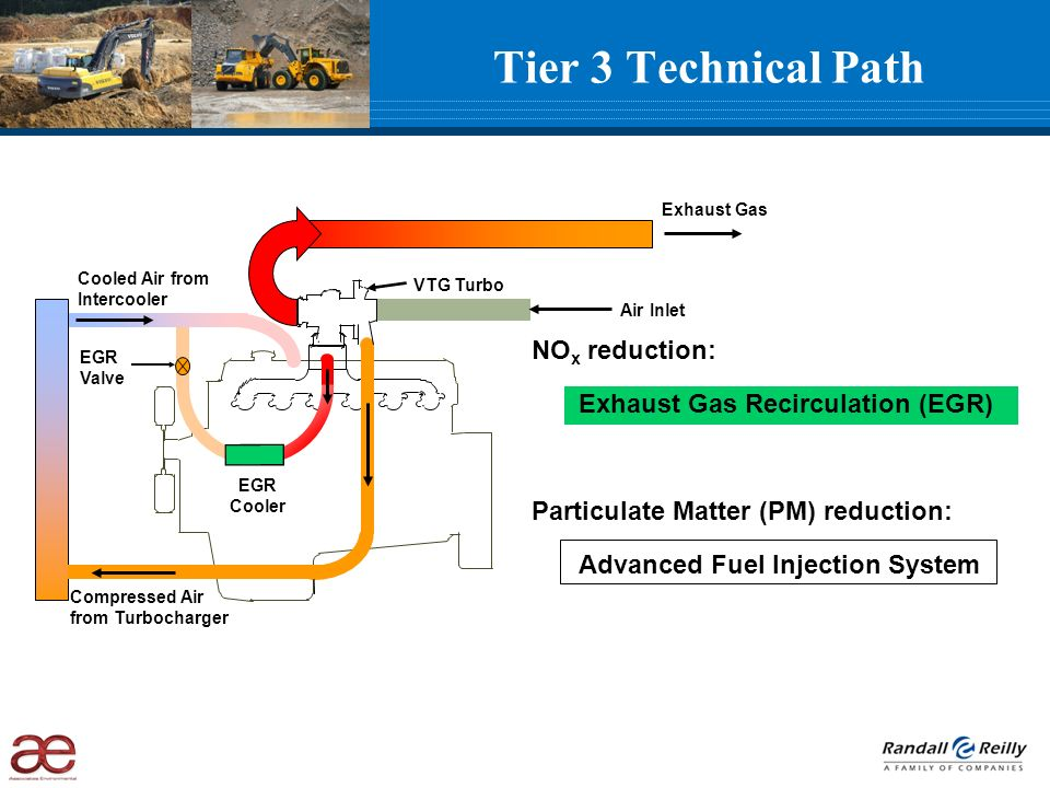 Tier 3 Technical Path NO x reduction: Exhaust Gas Recirculation (EGR) Particulate Matter (PM) reduction: Advanced Fuel Injection System