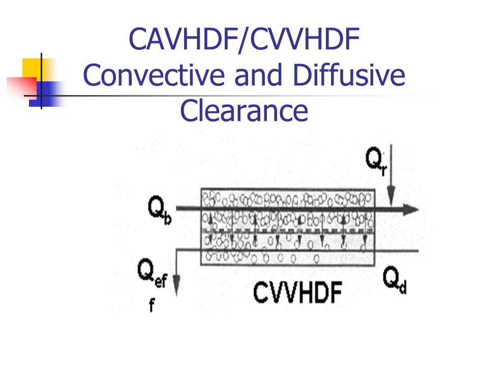 CAVHDF/CVVHDF Convective and Diffusive Clearance