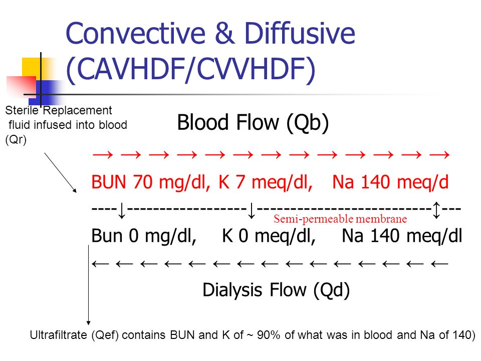 Blood Flow (Qb) BUN 70 mg/dl, K 7 meq/dl, Na 140 meq/d ---- ------------------ -------------------------- --- Bun 0 mg/dl, K 0 meq/dl, Na 140 meq/dl Dialysis Flow (Qd) Convective & Diffusive (CAVHDF/CVVHDF) Semi-permeable membrane Ultrafiltrate (Qef) contains BUN and K of ~ 90% of what was in blood and Na of 140) Sterile Replacement fluid infused into blood (Qr)