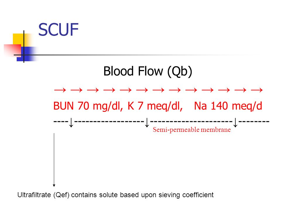 Blood Flow (Qb) BUN 70 mg/dl, K 7 meq/dl, Na 140 meq/d ---- ------------------ --------------------- -------- SCUF Semi-permeable membrane Ultrafiltrate (Qef) contains solute based upon sieving coefficient