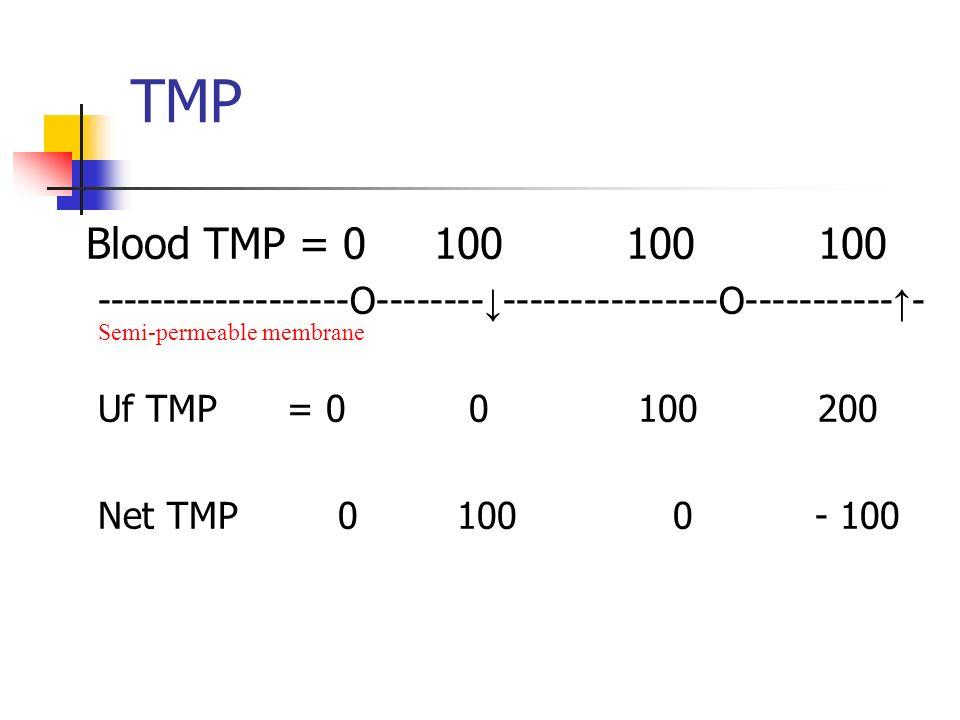 Blood TMP = 0100100100 -------------------O-------- ----------------O----------- - Uf TMP = 0 0 100200 Net TMP0 100 0 - 100 TMP Semi-permeable membrane