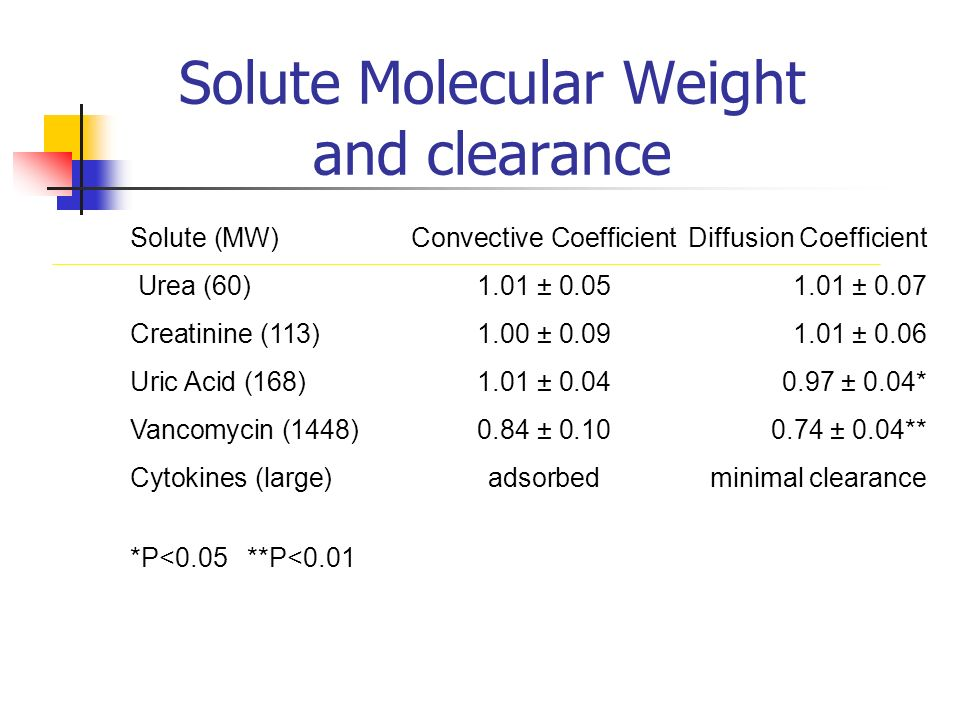 Solute Molecular Weight and clearance Solute (MW)Convective Coefficient Diffusion Coefficient Urea (60)1.01 ± 0.051.01 ± 0.07 Creatinine (113)1.00 ± 0.09 1.01 ± 0.06 Uric Acid (168)1.01 ± 0.04 0.97 ± 0.04* Vancomycin (1448)0.84 ± 0.10 0.74 ± 0.04** Cytokines (large)adsorbedminimal clearance *P<0.05 **P<0.01