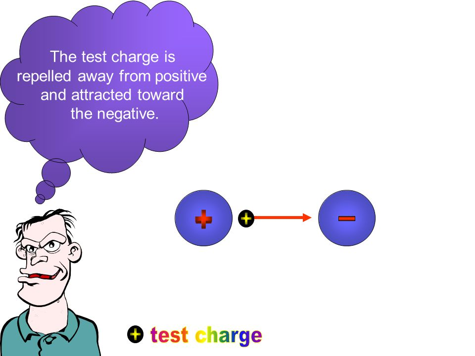 The test charge is repelled away from positive and attracted toward the negative.