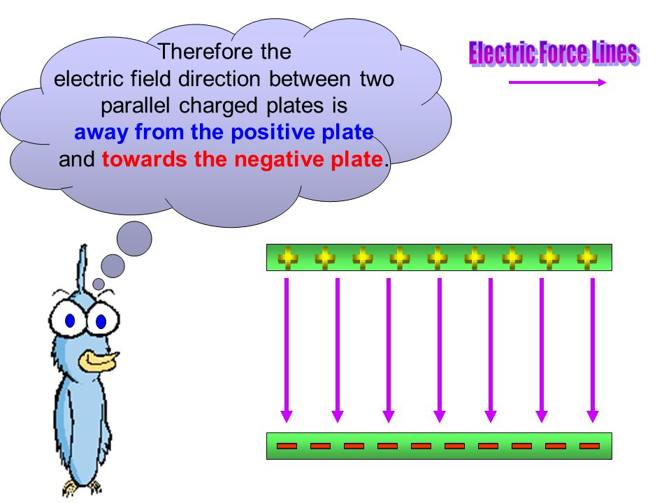 Therefore the electric field direction between two parallel charged plates is away from the positive plate and towards the negative plate.