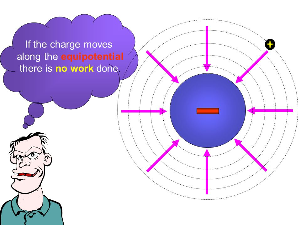 If the charge moves along the equipotential there is no work done. By Richard J. Terwilliger