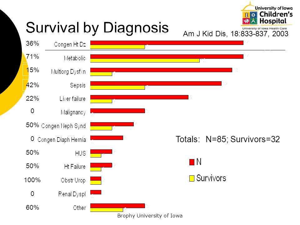 Brophy University of Iowa Survival by Diagnosis Totals:N=85; Survivors=32 0 36% 71% 15% 42% 22% 0 50% 100% 0 60% Am J Kid Dis, 18:833-837, 2003