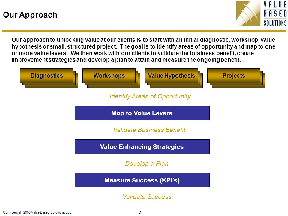 5 Confidential Value Based Solutions, LLC Our Approach DiagnosticsWorkshopsValue HypothesisProjects j Map to Value Levers Identify Areas of Opportunity j Measure Success (KPIs) j Value Enhancing Strategies Validate Business Benefit Develop a Plan Validate Success Our approach to unlocking value at our clients is to start with an initial diagnostic, workshop, value hypothesis or small, structured project.
