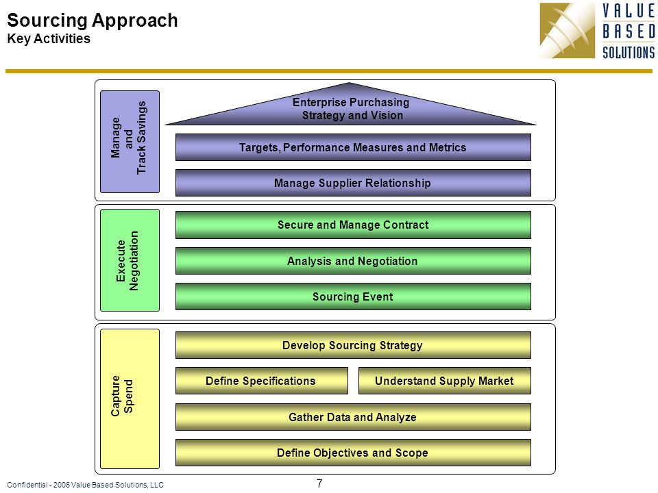 8 Confidential - 2006 Value Based Solutions, LLC 1.Capture Spend and Identify Improvement Opportunities 3.