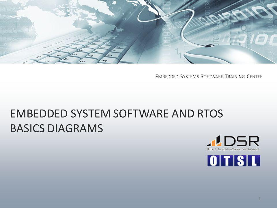 EMBEDDED SYSTEM SOFTWARE AND RTOS BASICS DIAGRAMS E MBEDDED S YSTEMS S OFTWARE T RAINING C ENTER 1
