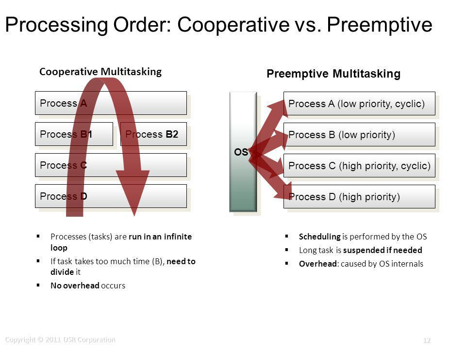 Processing Order: Cooperative vs. Preemptive Process B2 Process A Process C Process B1 Process D Process A (low priority, cyclic) Process C (high prio