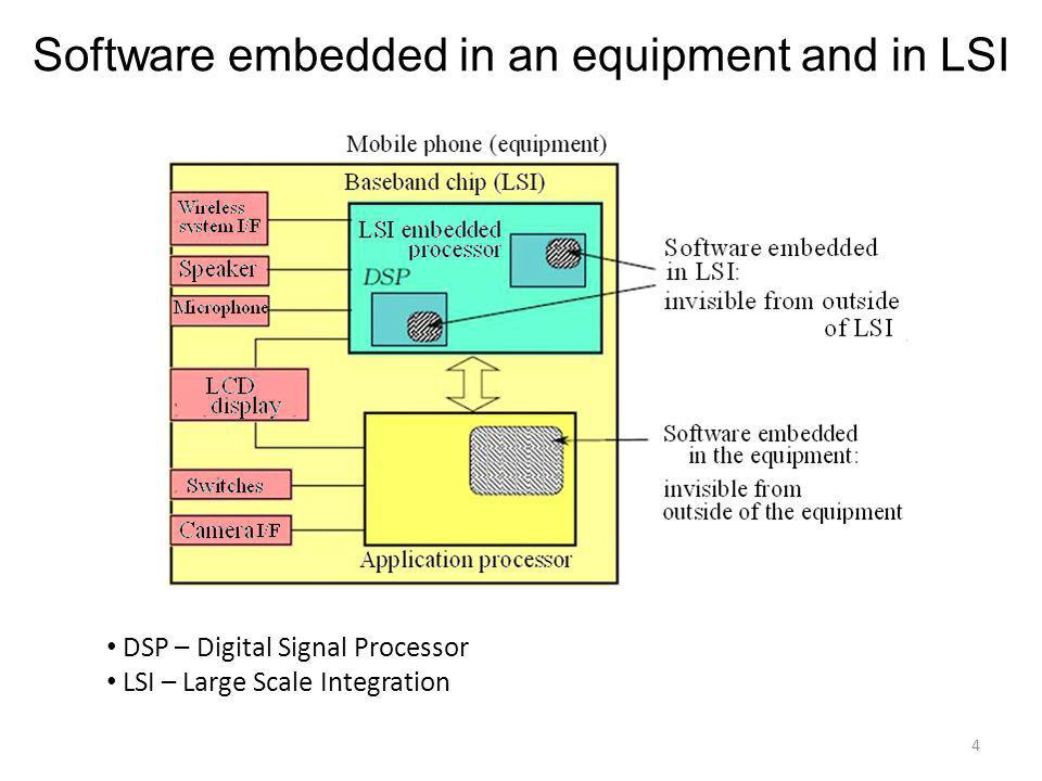 Software embedded in an equipment and in LSI DSP – Digital Signal Processor LSI – Large Scale Integration 4