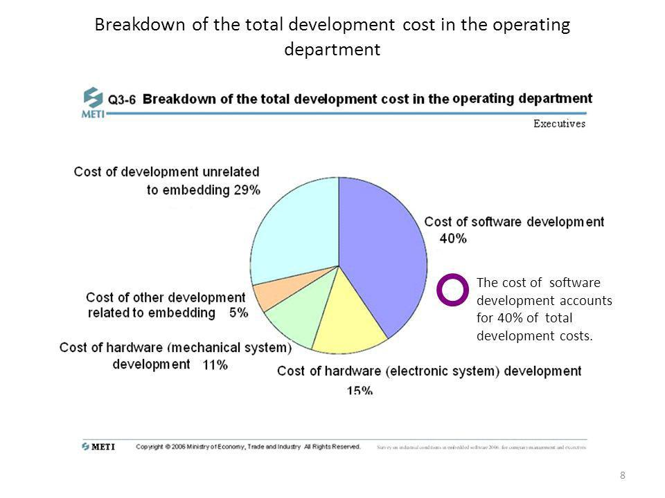 Breakdown of the total development cost in the operating department The cost of software development accounts for 40% of total development costs. 8