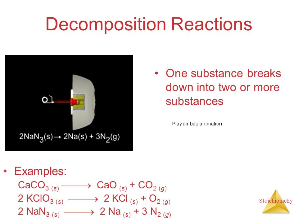 Stoichiometry Decomposition Reactions Examples: CaCO 3 (s) CaO (s) + CO 2 (g) 2 KClO 3 (s) 2 KCl (s) + O 2 (g) 2 NaN 3 (s) 2 Na (s) + 3 N 2 (g) One su
