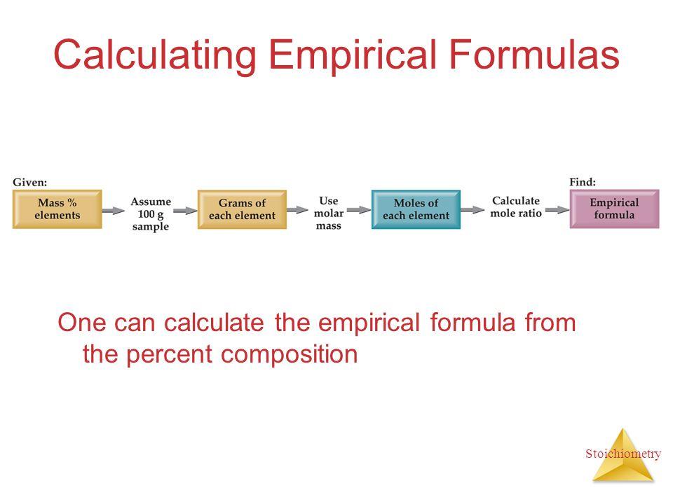 Stoichiometry Calculating Empirical Formulas One can calculate the empirical formula from the percent composition
