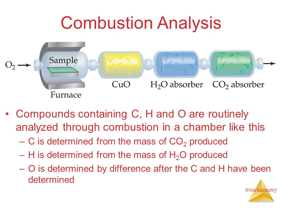 Stoichiometry Combustion Analysis Compounds containing C, H and O are routinely analyzed through combustion in a chamber like this –C is determined fr
