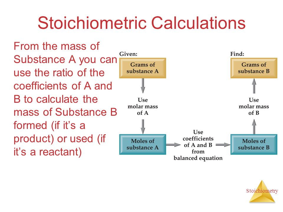 Stoichiometry Stoichiometric Calculations From the mass of Substance A you can use the ratio of the coefficients of A and B to calculate the mass of S