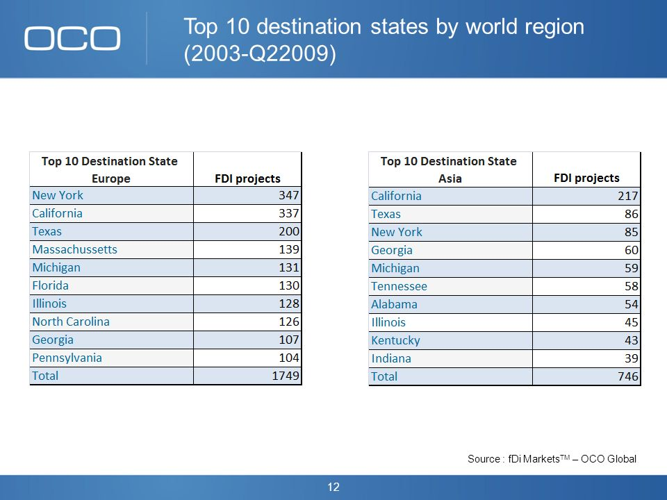 12 Source : fDi Markets TM – OCO Global Top 10 destination states by world region (2003-Q22009)