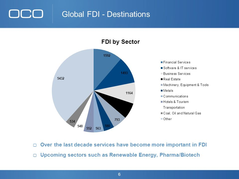 6 Global FDI - Destinations Over the last decade services have become more important in FDI Upcoming sectors such as Renewable Energy, Pharma/Biotech