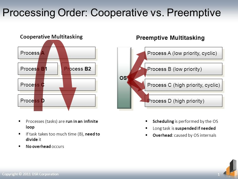 Processing Order: Cooperative vs.