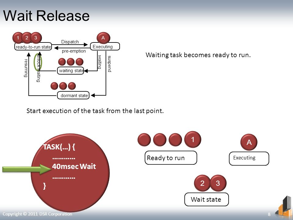 Wait Release Start execution of the task from the last point. Waiting task becomes ready to run. TASK(…) { ………… 40msec Wait ………… } Wait stateReady to