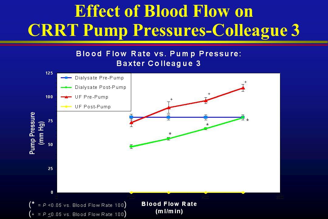 Effect of Blood Flow on CRRT Pump Pressures-Colleague 3