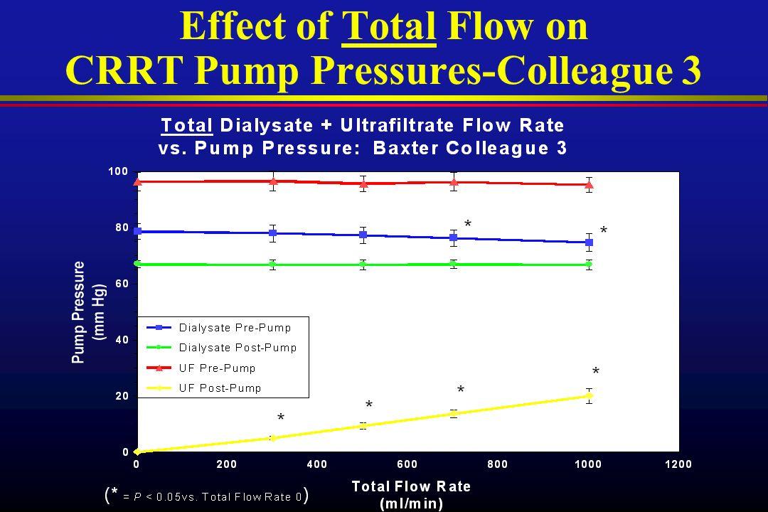 Effect of Total Flow on CRRT Pump Pressures-Colleague 3