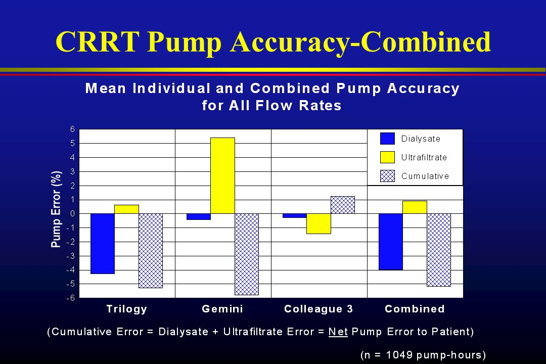 CRRT Pump Accuracy-Combined