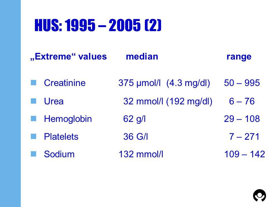 HUS: 1995 – 2005 (2) Extreme values median range Creatinine 375 μmol/l (4.3 mg/dl) 50 – 995 Urea 32 mmol/l (192 mg/dl) 6 – 76 Hemoglobin 62 g/l29 – 10