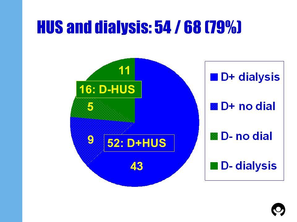 HUS and dialysis: 54 / 68 (79%) 52: D+HUS 16: D-HUS