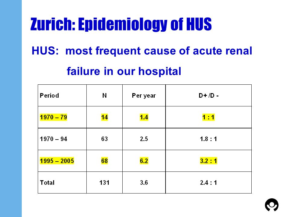 Zurich: Epidemiology of HUS HUS: most frequent cause of acute renal failure in our hospital
