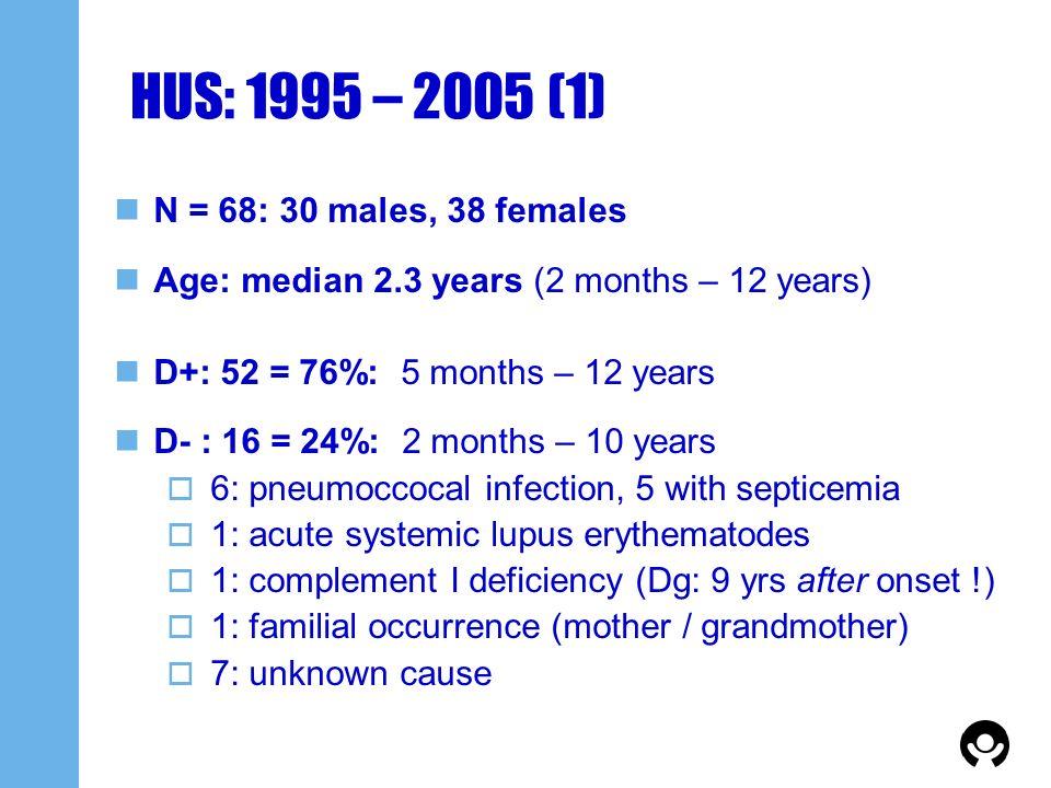 HUS: 1995 – 2005 (1) N = 68: 30 males, 38 females Age: median 2.3 years (2 months – 12 years) D+: 52 = 76%: 5 months – 12 years D- : 16 = 24%: 2 month