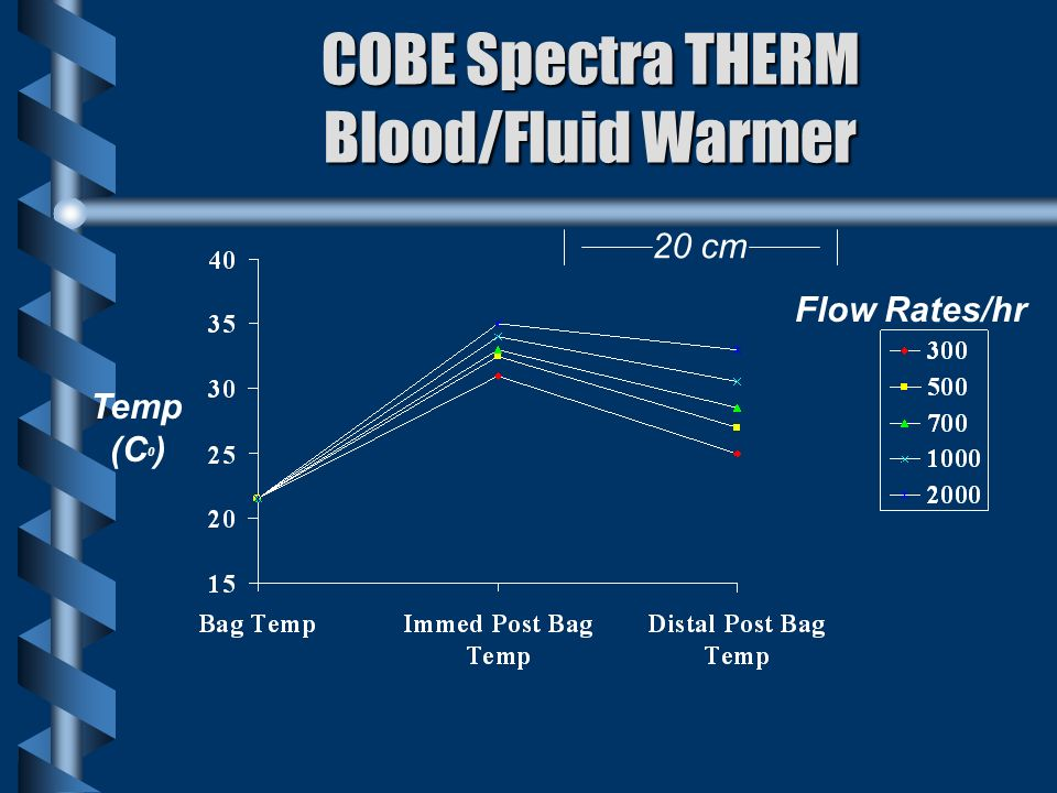 COBE Spectra THERM Blood/Fluid Warmer Temp (C 0 ) Flow Rates/hr 20 cm